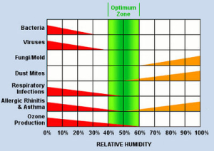 Humidity plays a major role in indoor air quality
